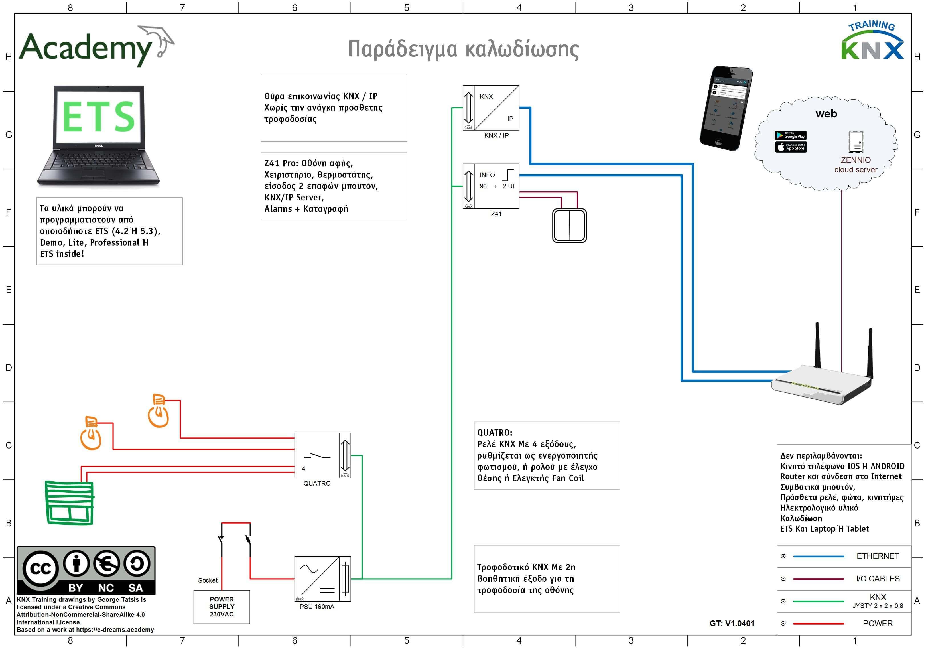 πακέτο υλικών knx training wiring