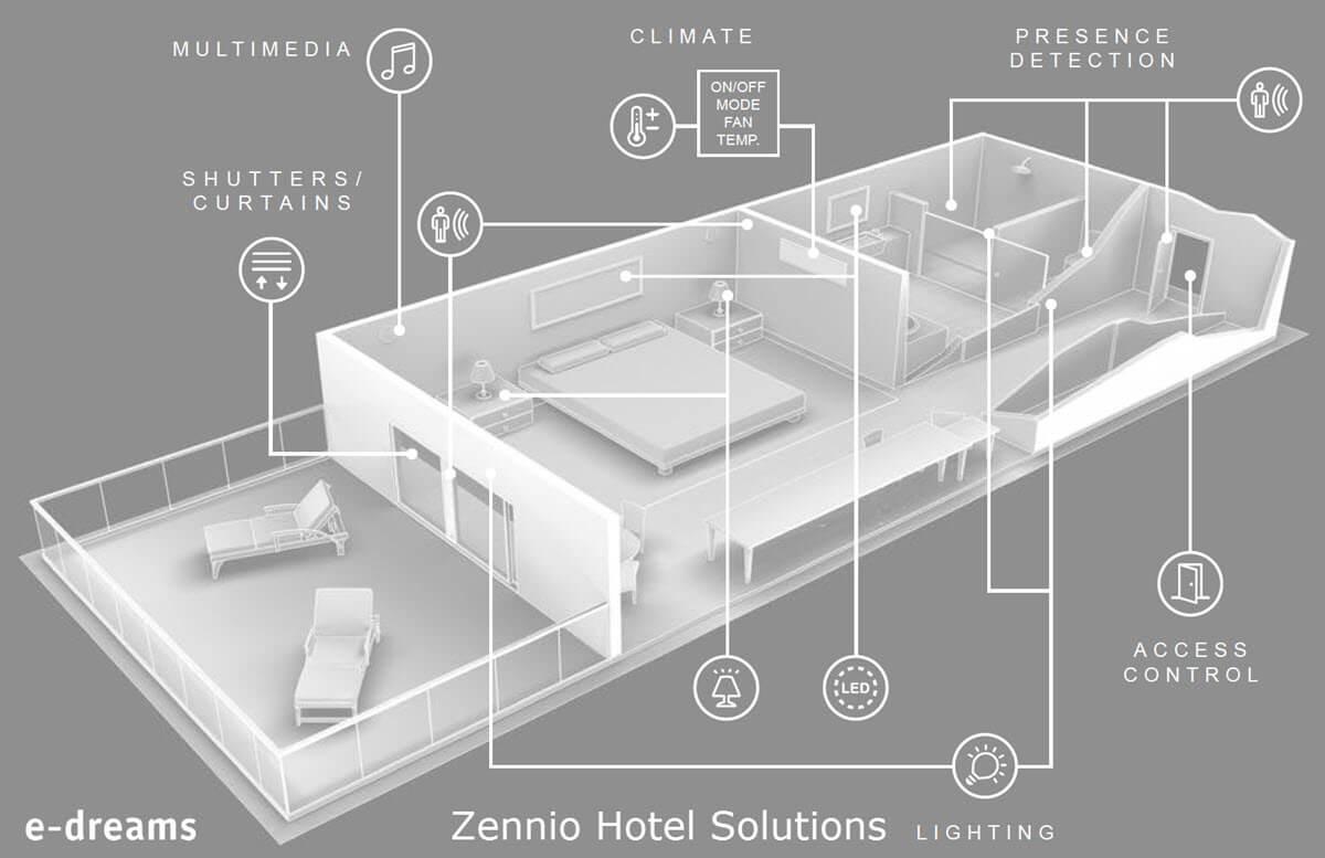 έξυπνο ξενοδοχείο 3d