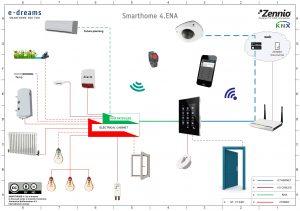 smarthome wiring